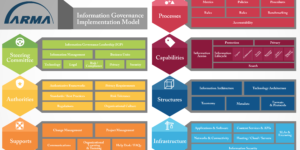 Introducing the Information Governance Implementation Model (IGIM)
